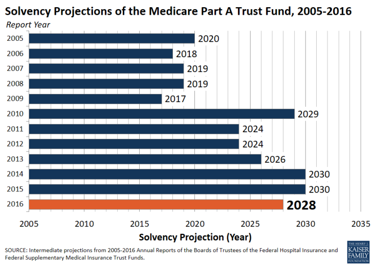 Medicare's money problems and its trust fund