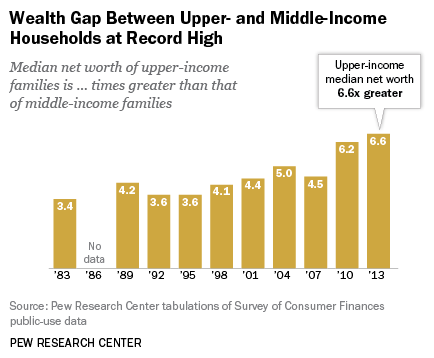 Income inequality by wealth gap