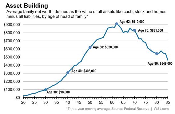 Income inequality and age