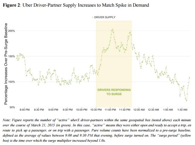 Uber's surge pricing