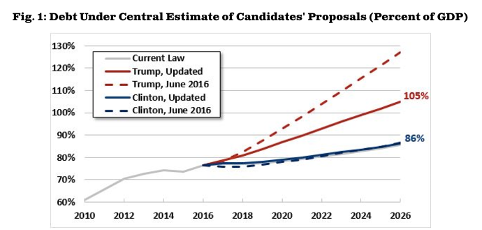 Federal debt projections for the candidates'