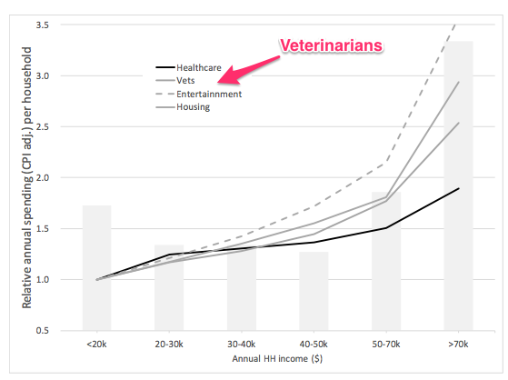 Pet healthcare spending and vets