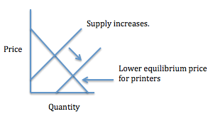 razor and blade strategy for printers and cartridges