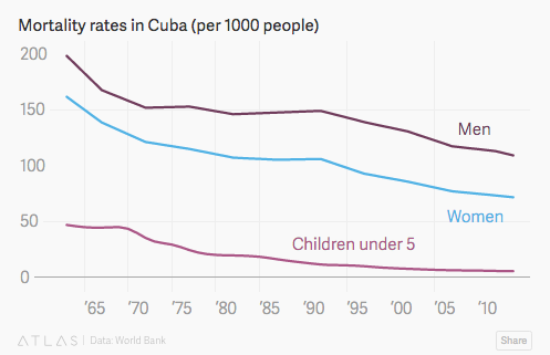 Cuban economy and healthcare