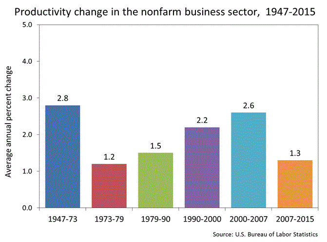 Productivity growth and daylight saving time