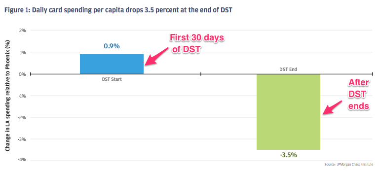 Spending impact of Daylight Saving Time (DST)