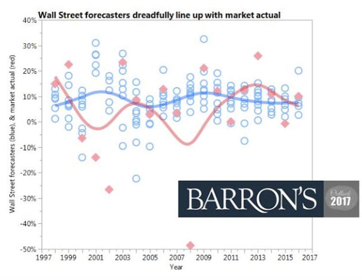 inaccurate stock market predictions