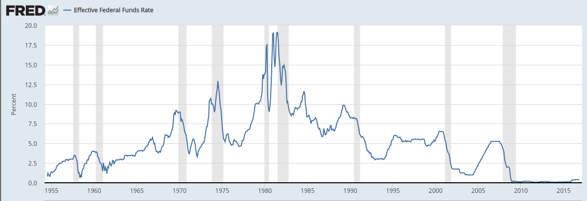 Federal Reserve rate hikes