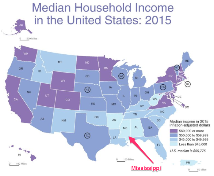 U.S. manufacturing and Mississippi low median income