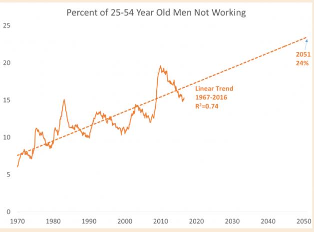 unskilled labor unemployment