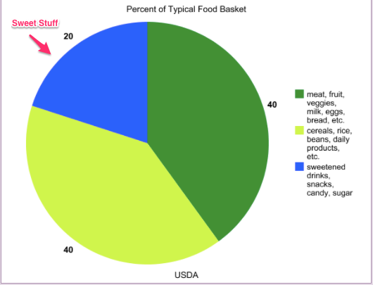 Sugary drink consumption in typical food basket