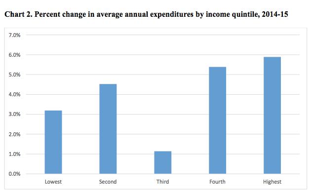 consumption expenditures