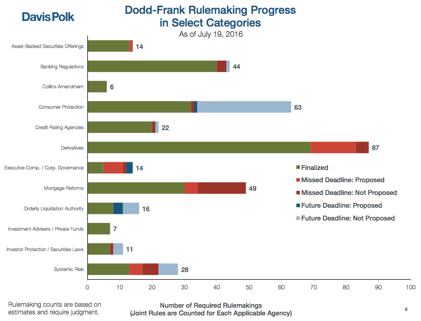 Dodd-Frank Review