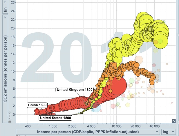 Hans Rosling bubble animation