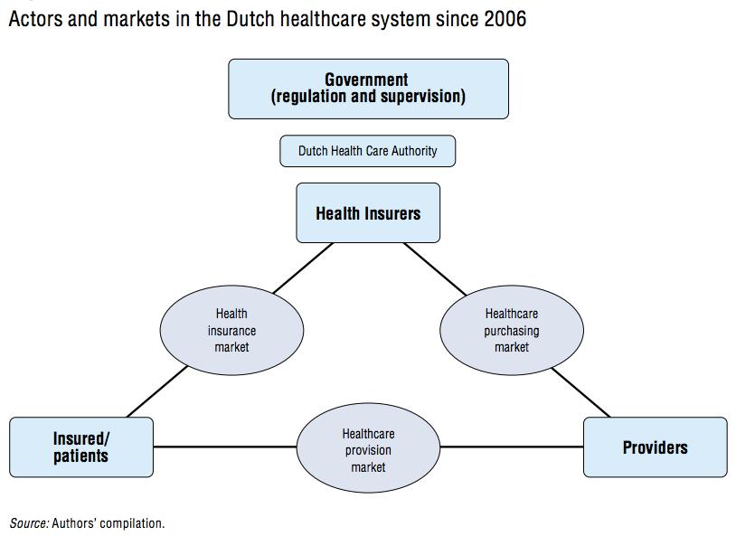 Healthcare coverage markets