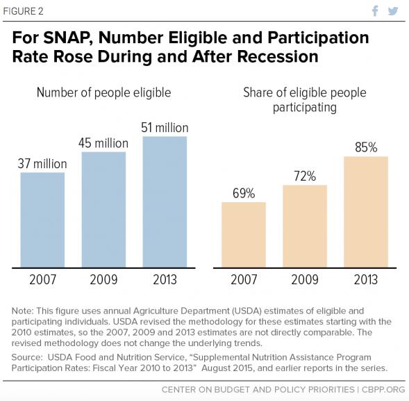 Guaranteed Basic Income and SNAP