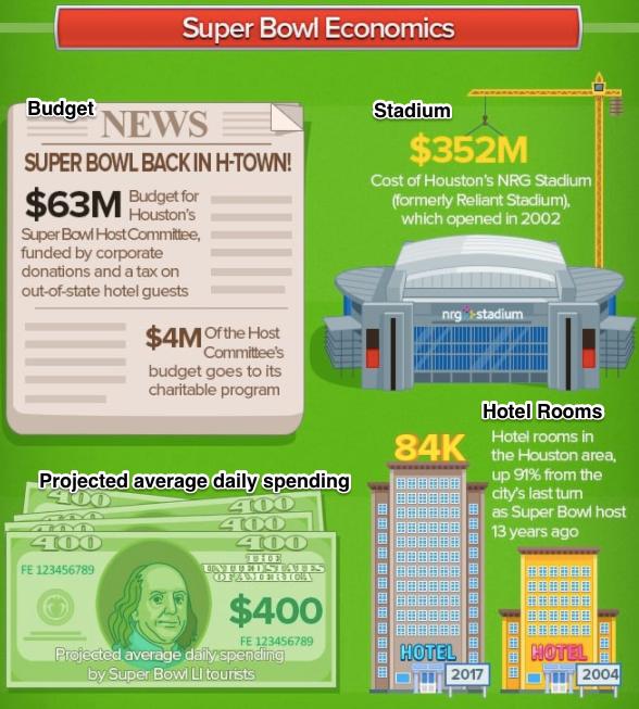 Super Bowl spending