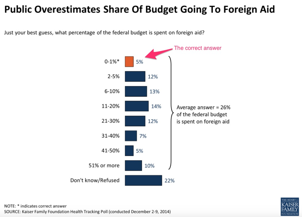 Federal spending on foreign aid