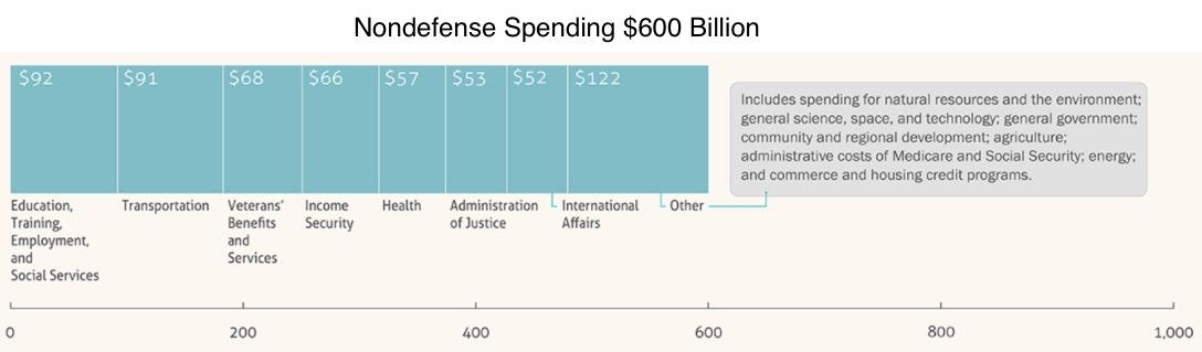 Nondefense federal spending