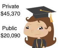 Cost of Raising a Child - eductaion