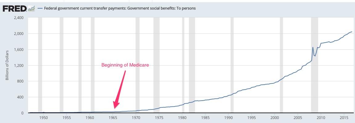 Decline of laissez-faire Medicare spending