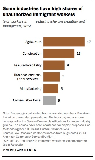 agricultural labor force