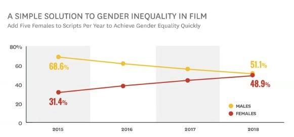 Hollywood gender gap