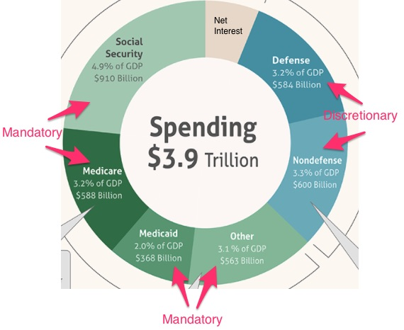 Federal Spending Pie