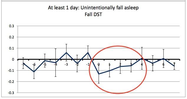 DST impact
