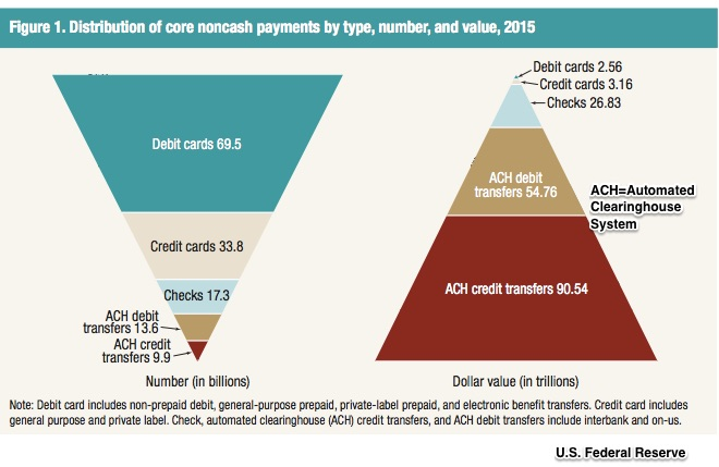 Forms of consumer payments