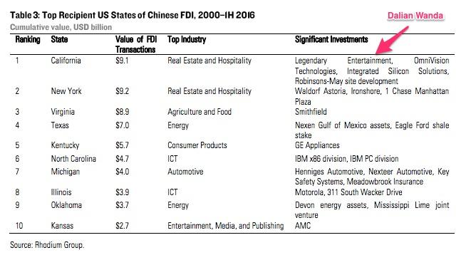 Chinese FDI