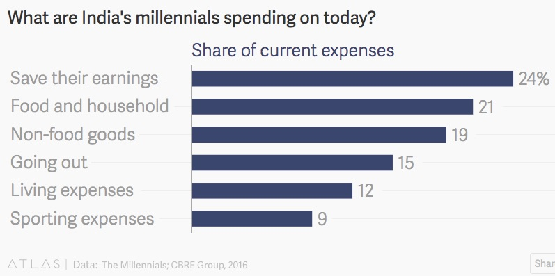 millennials' households