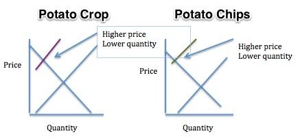 Japan's potato crop shortage