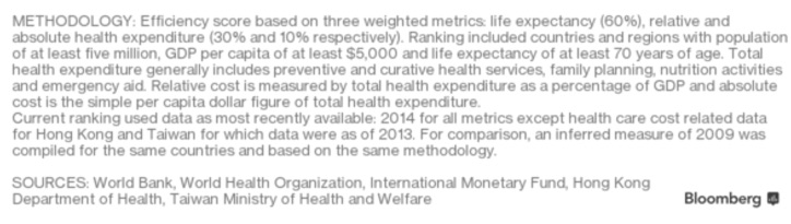 National Healthcare Ranking