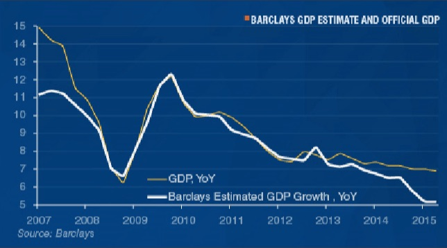 China's growth rate