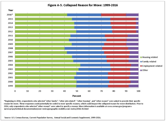U.S. migration patterns
