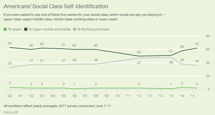 identifying the middle class
