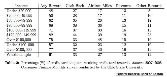 rewards programs costs