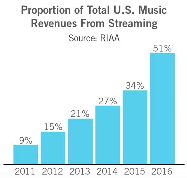 music industry revenue