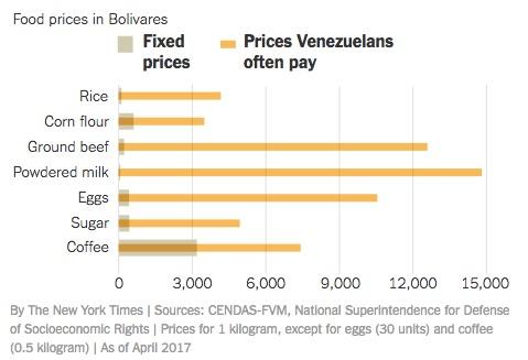 Venezuela's soaring inflation rate