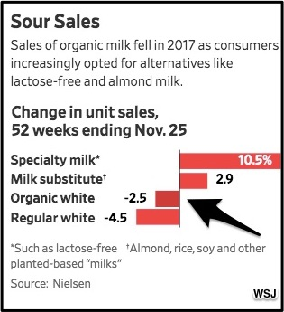 organic milk decline