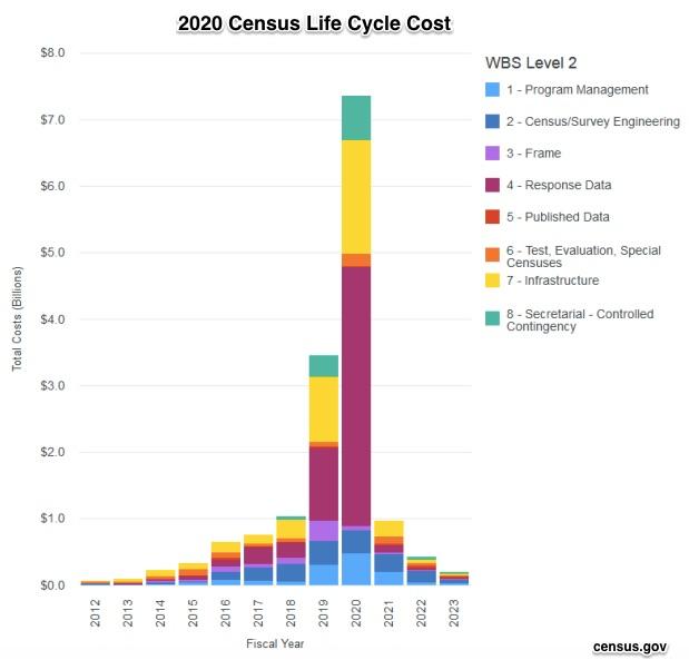 decennial census cost