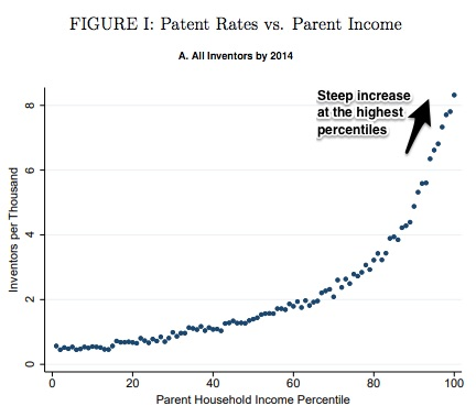 increasing innovation and income