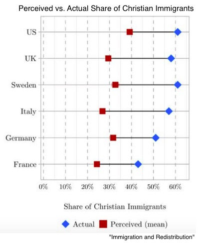 Immigration facts