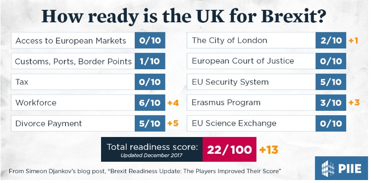Brexit progress