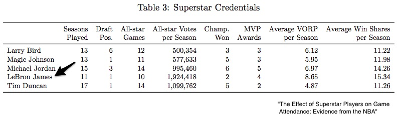 Superstar salaries