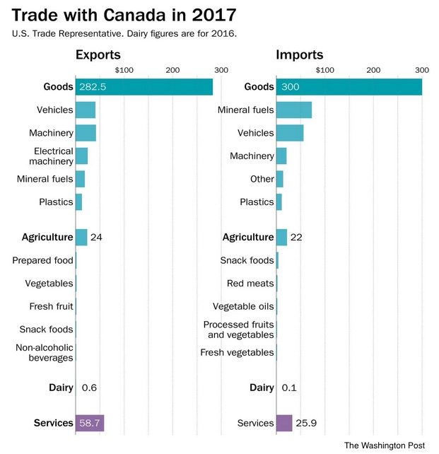 trade with Canada