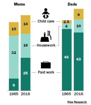 unpaid household work