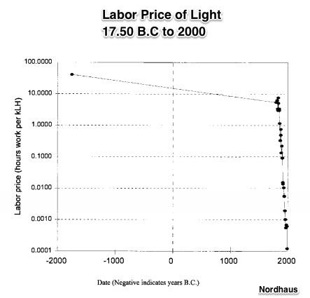 lighting prices