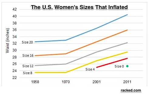 Clothing size inflation